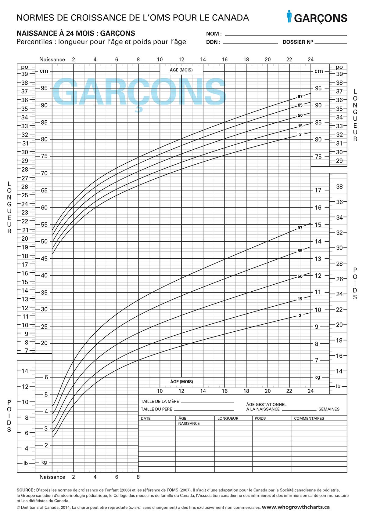 Boy's percentiles graphs
