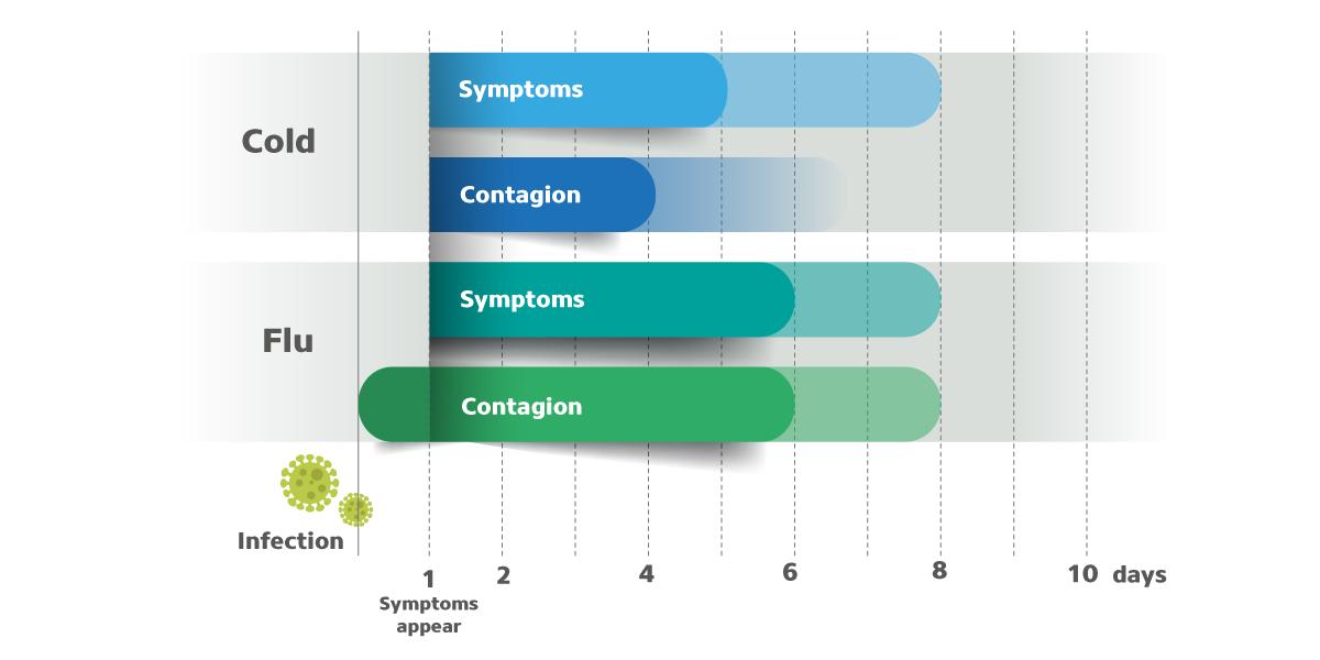 Cold or flu symptom grphic