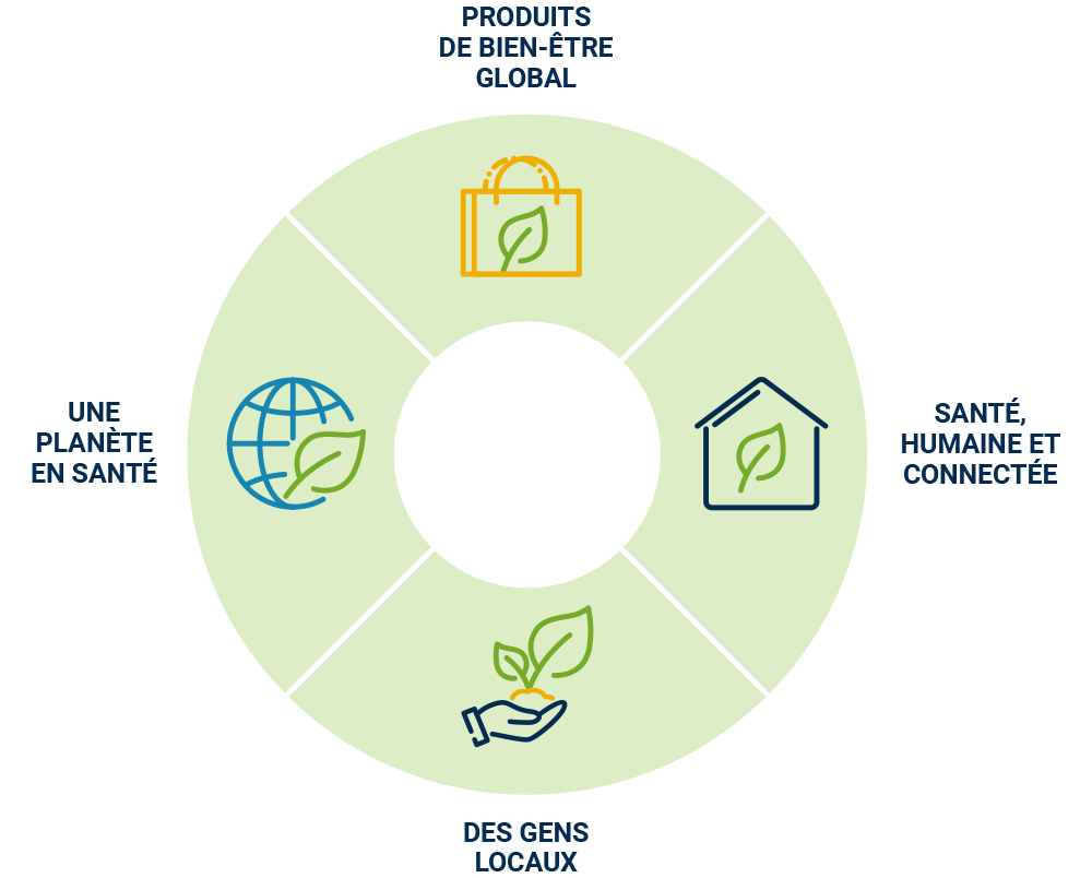 Products for overall well-being - Health Humaine Approach Connected Services - Local People - A Healthy Planet