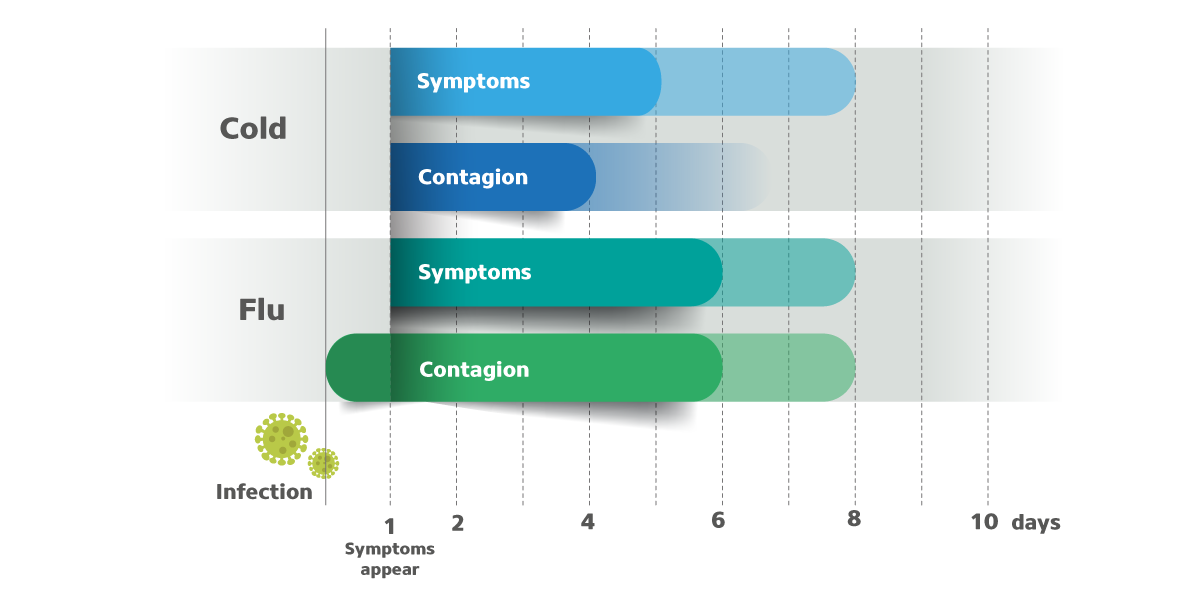 Tableau symptôme rhume ou grippe